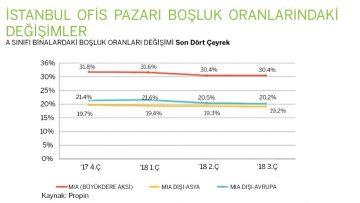İstanbul'da büyüyen ofis stoku, rekabeti kızıştırdı