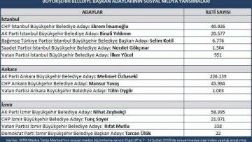 Türkiye'nin gündemi seçim